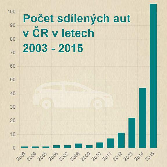 Tisková zpráva: Aktuální data o carsharingu v ČR