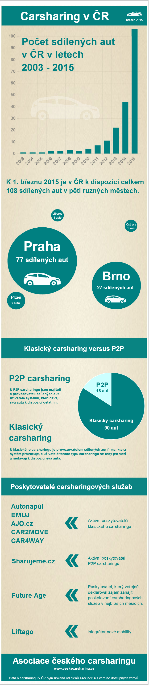 carsharing-cr-brezen-2015-vprac
