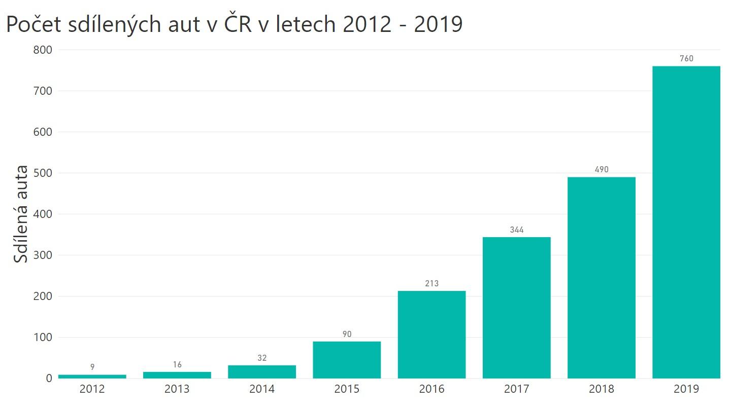 Carsharing v ČR: 2019
